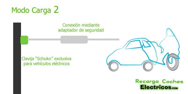 EV Modo de recarga 2 Lenta