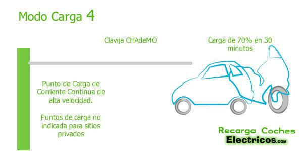 EV modo de carga 4
