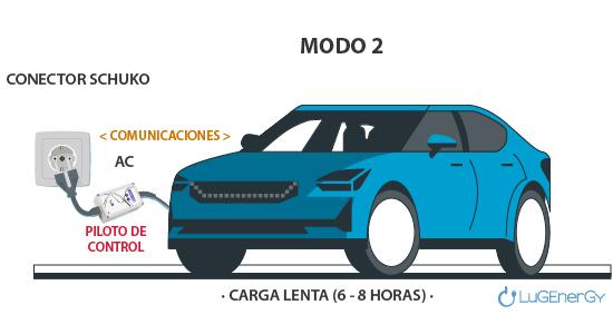 modo 2 recarga vehiculos electricos