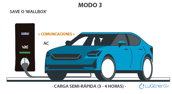 Modo 3 recarga vehiculos electricos