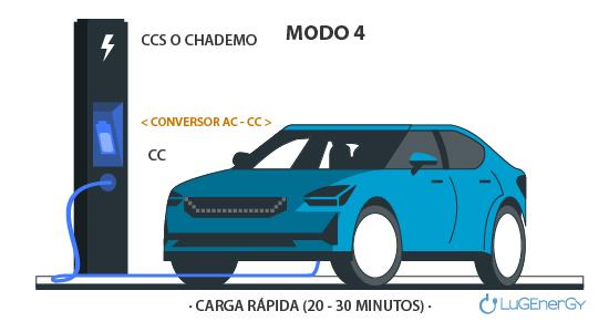 Modo 4 recarga coches electricos: carga rapida