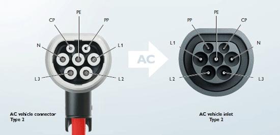 Conector Tipo 2 Mennekes IEC 62196 para coches electricos