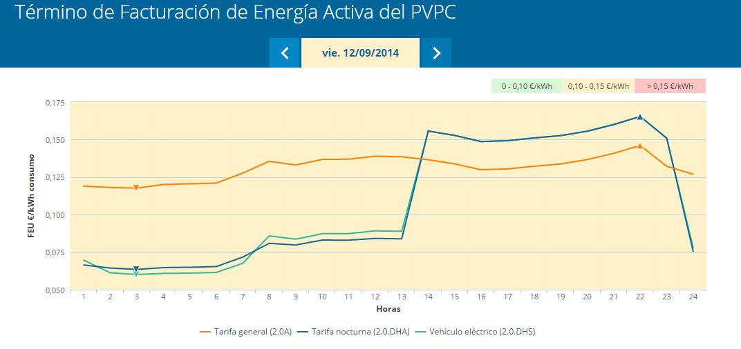 graficos de precios electricidad