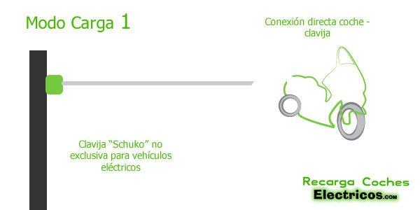 modo-carga-1-coches-electricos