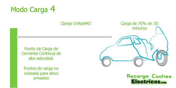 modo-carga-4-coches-electricos