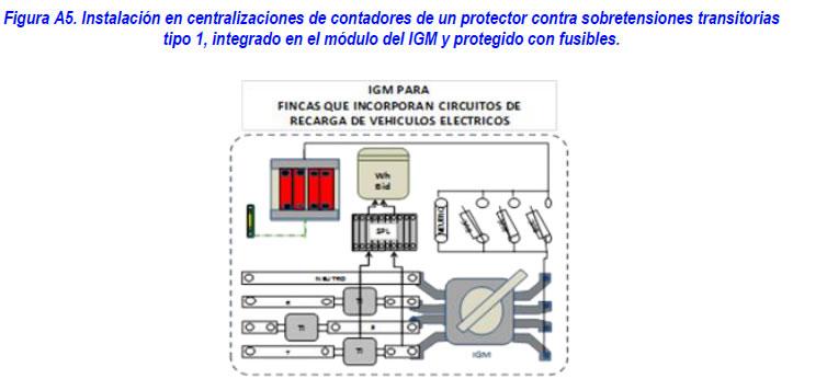 protección para garantizar la seguridad puntos de recarga itc bt 52