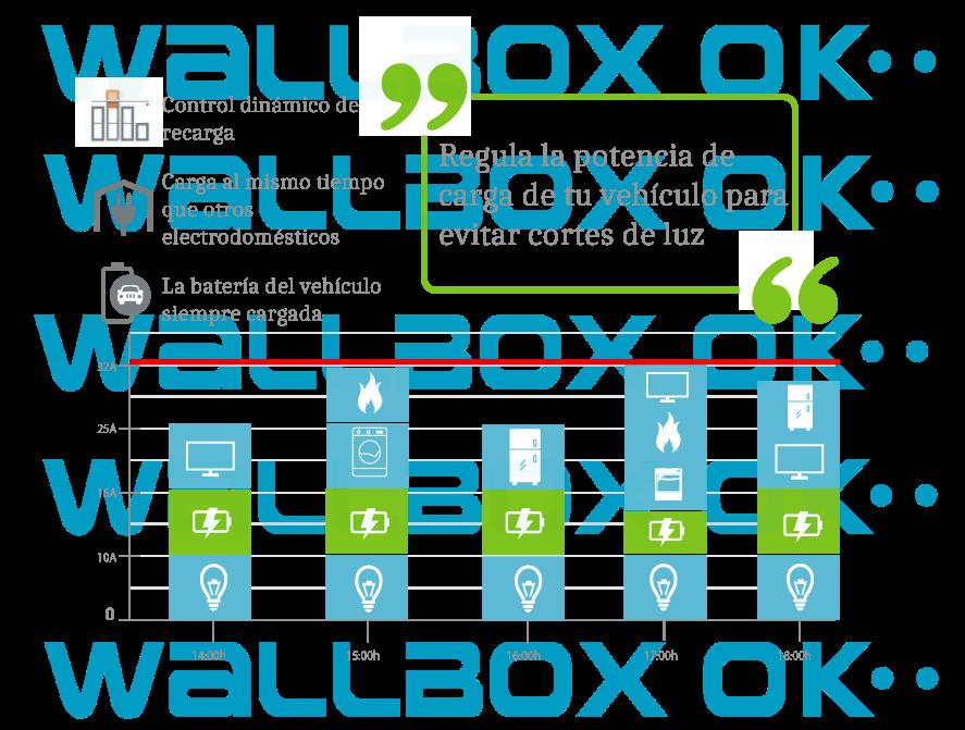 Infografia control dinamico de recarga por WallboxOK