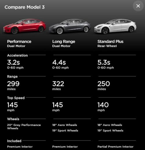 Comparativa entre modelos Tesla 3