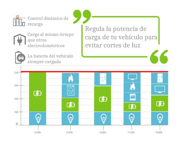 Infografía del control dinámico de potencia en un wallbox